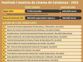 Els festivals durant el 2015 Foto:EL PUNT AVUI